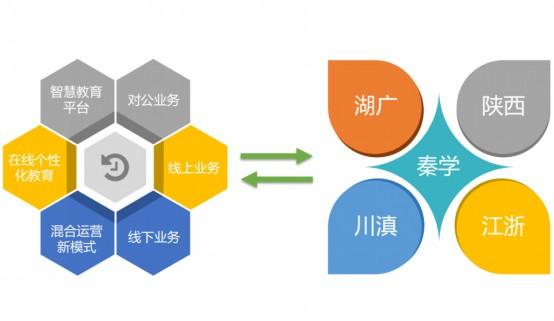 秦学教育:打通体制内外、线上线下结合,致力于打造个性化教育